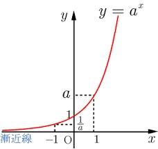 数学Ⅱ  指数関数  特訓プリント