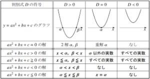 数学Ⅰ  2次方程式・2次不等式 特訓プリント