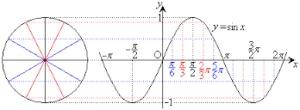 数学Ⅱ  三角関数  特訓プリント