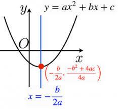 数学Ⅰ  2次関数  特訓プリント